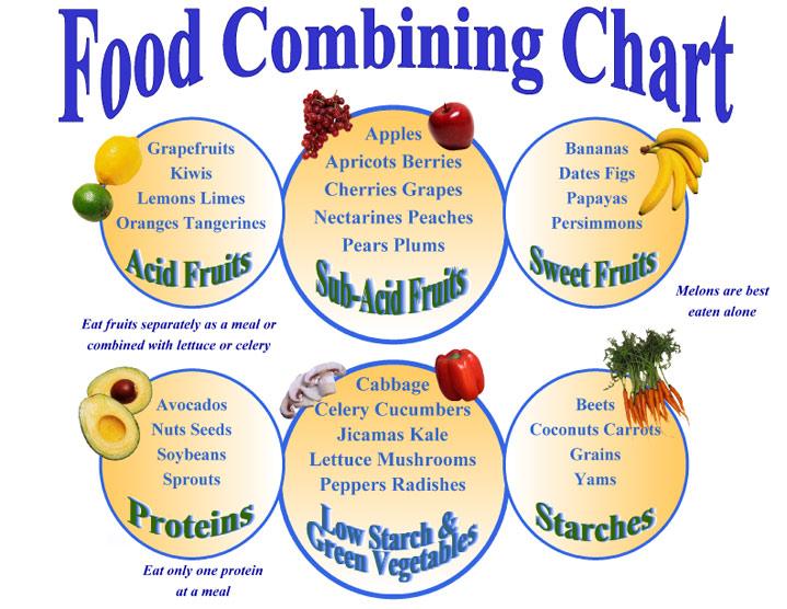 8-food-combining-chart